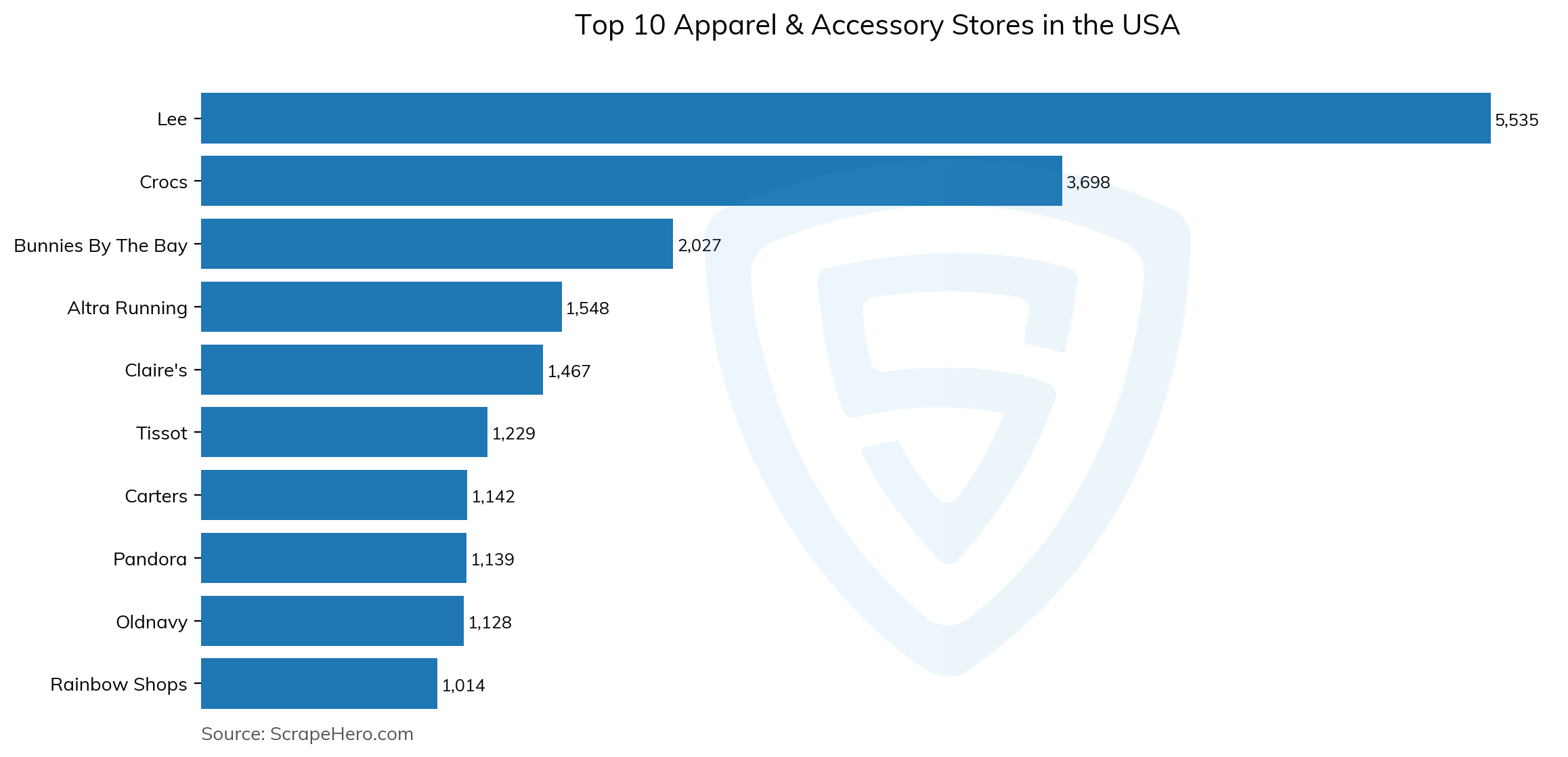 Bar chart of top 10 apparel & accessory stores in the usa in 2021