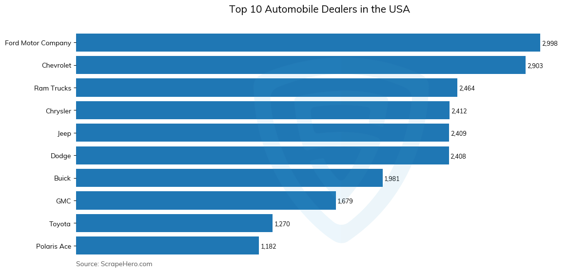 Bar chart of top 10 automobile dealers in the usa in 2021
