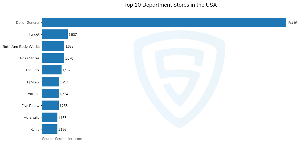 Bar chart of top 10 department stores in the usa in 2021