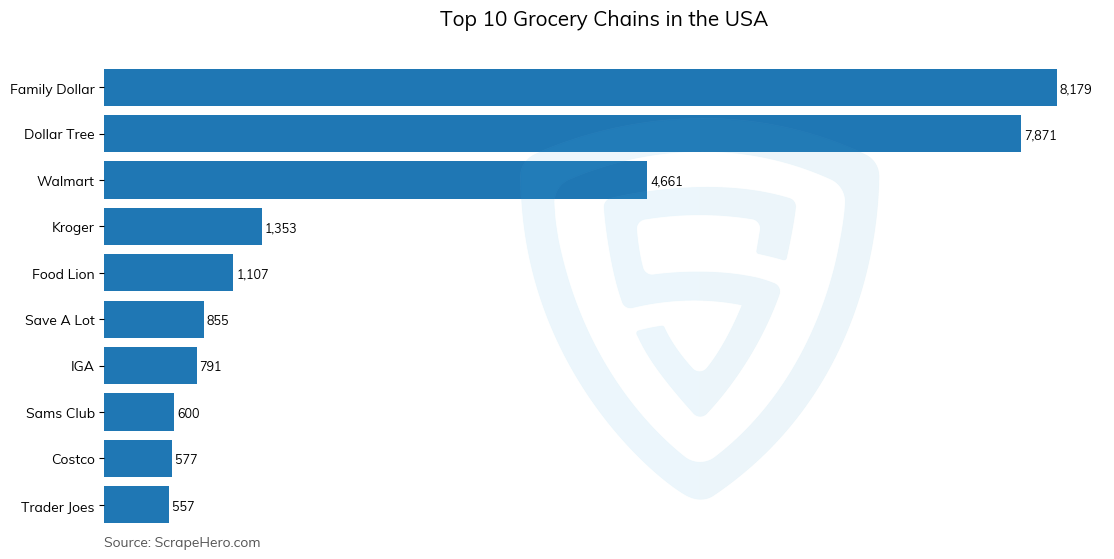 Bar chart of top 10 grocery chains in the usa in 2021