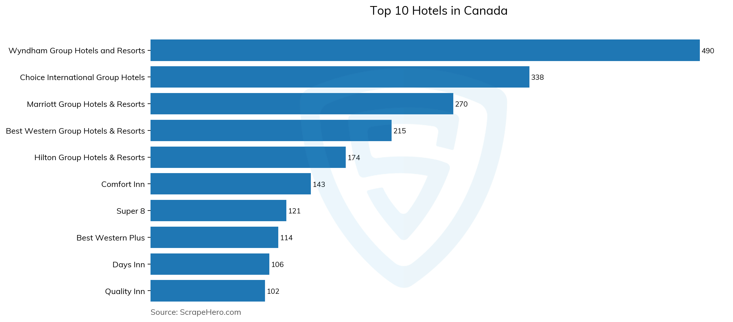 Bar chart of top 10 hotels in canada in 2021