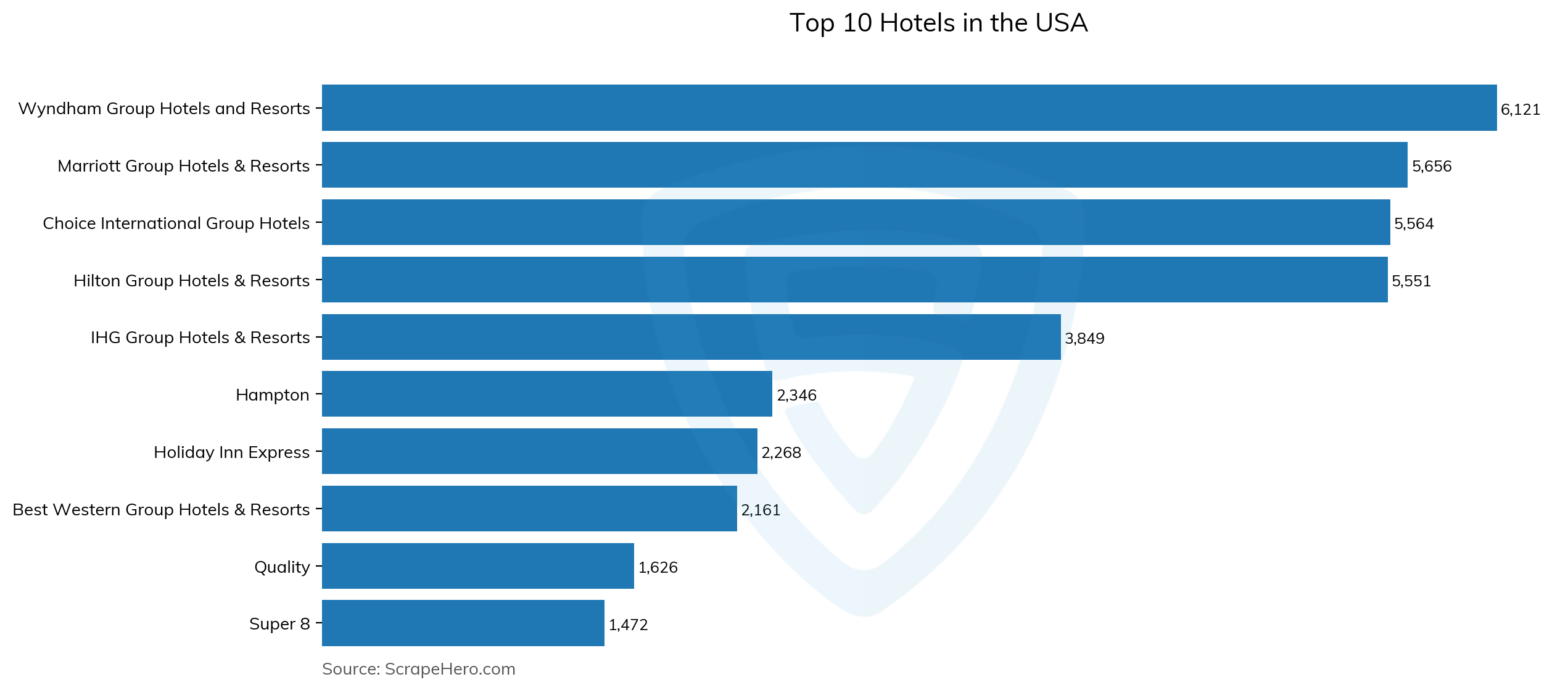Bar chart of top 10 hotels in the usa in 2021