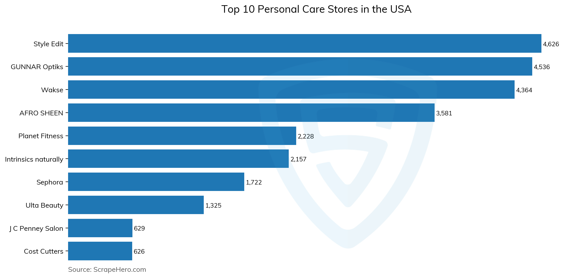 Bar chart of top 10 personal care stores in the usa in 2021