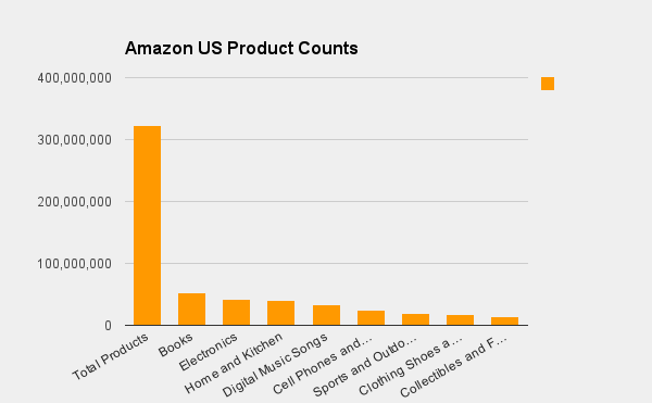 amazon.com product counts major categories