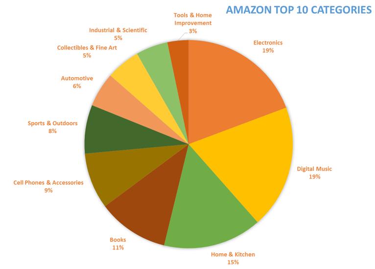 Amazon Top 10 Categories