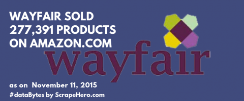 How many Wayfair products are being sold on Amazon.com