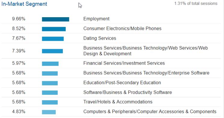 In-market segments Google