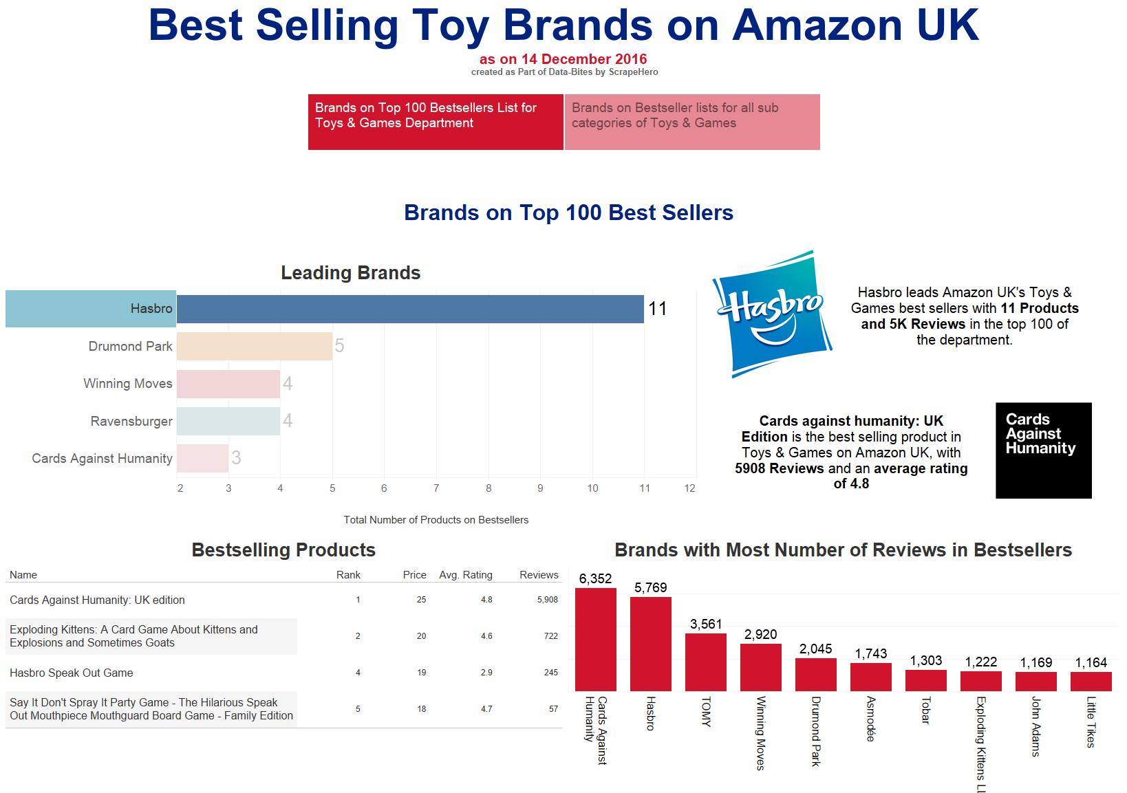 Bestselling Toy Brands on Amazon UK – December 2016