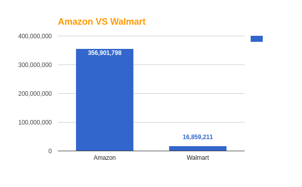 Number of Products sold on Amazon vs Walmart- January 2017