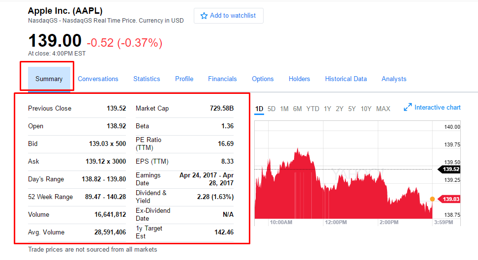 How To Scrape Yahoo Finance And Extract Stock Market Data Using