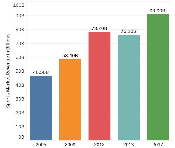 sports-market-revenue-in-billions
