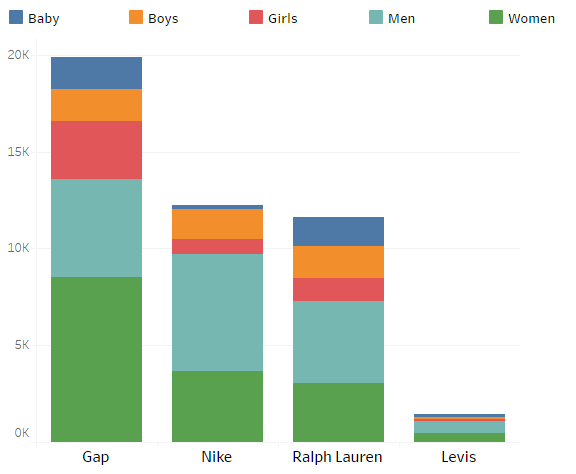 website-vs-number-of-products-colored-by-gender-top-fashion-brands