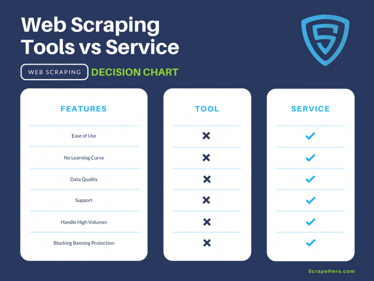 Web Scraping Tools and Software - Data Scraping Tools and Software