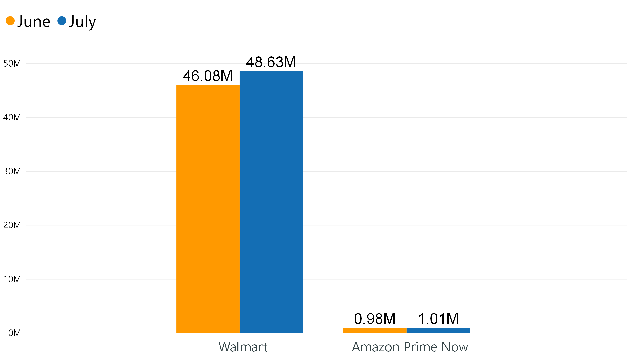 amazon prime now vs walmart grocery how many products do they sell