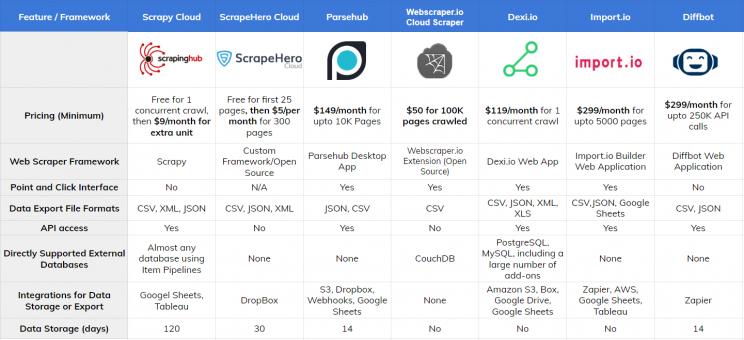 cloud-providers-web-scraping