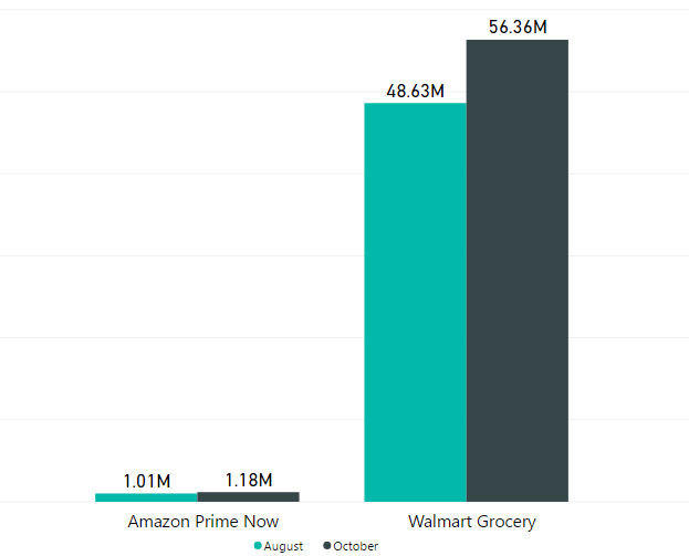 Building Up To Speed - Amazon Prime Now vs Walmart Grocery