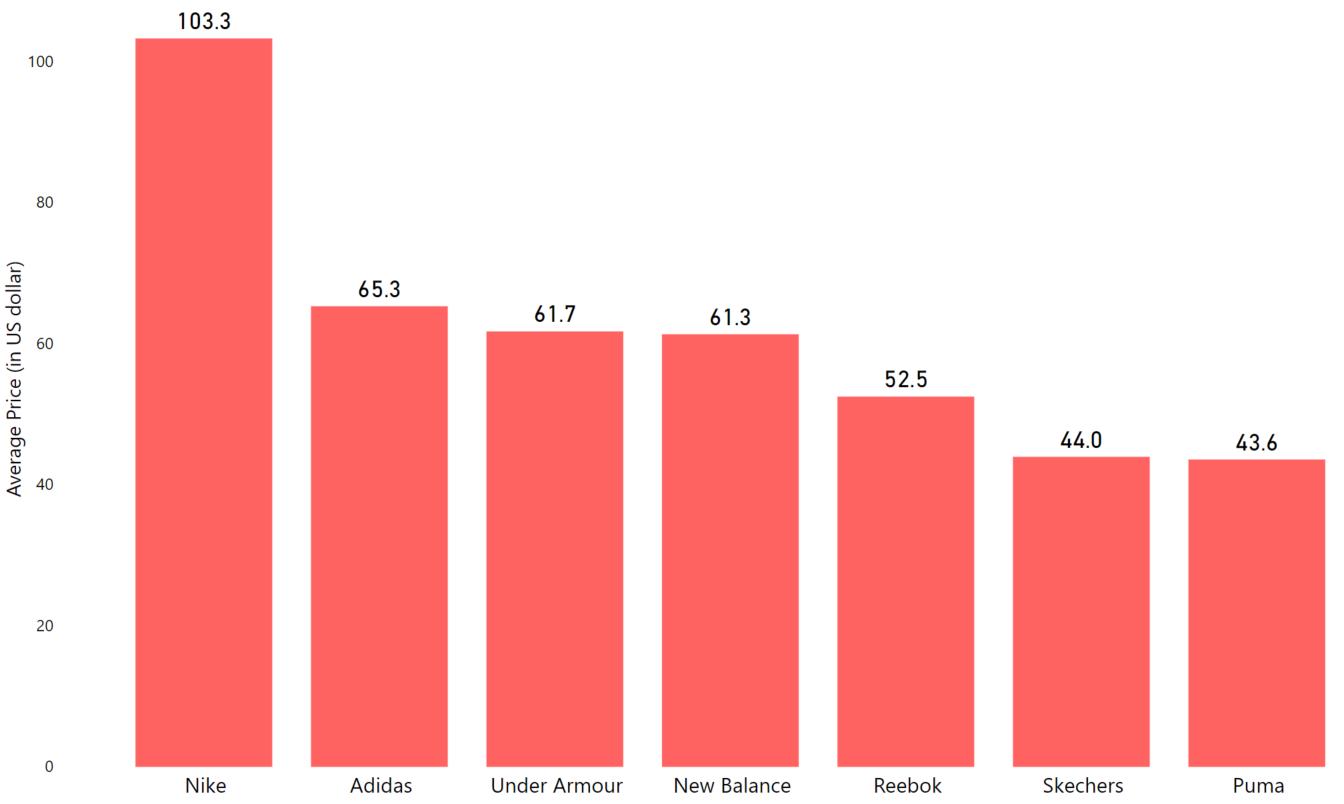 average-price-per-brand