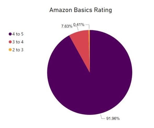 amazon-basics-rating-range