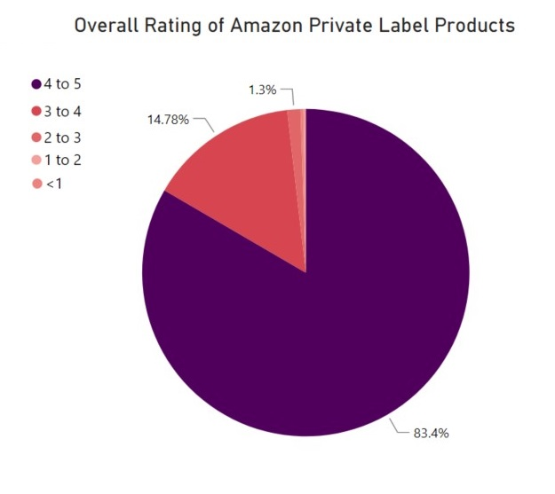 overall-rating-of-amazon-private-label-products