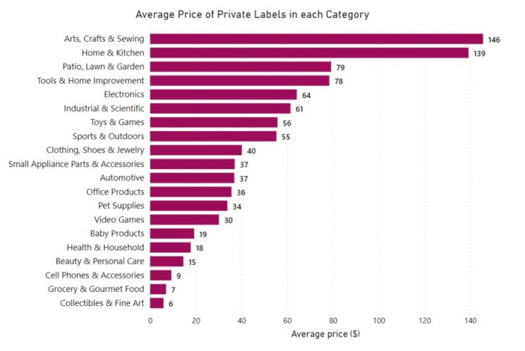 average-price-private-labels-by-category