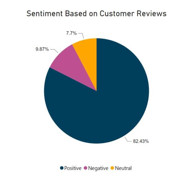 sentiment-based-on-customer-reviews