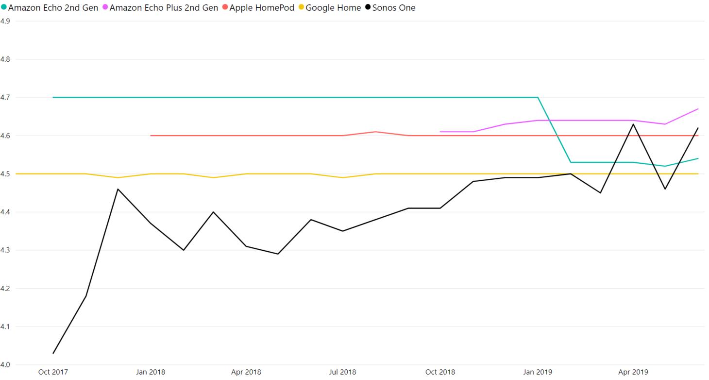 smart-speaker-sentiment-analysis-customer-ratings