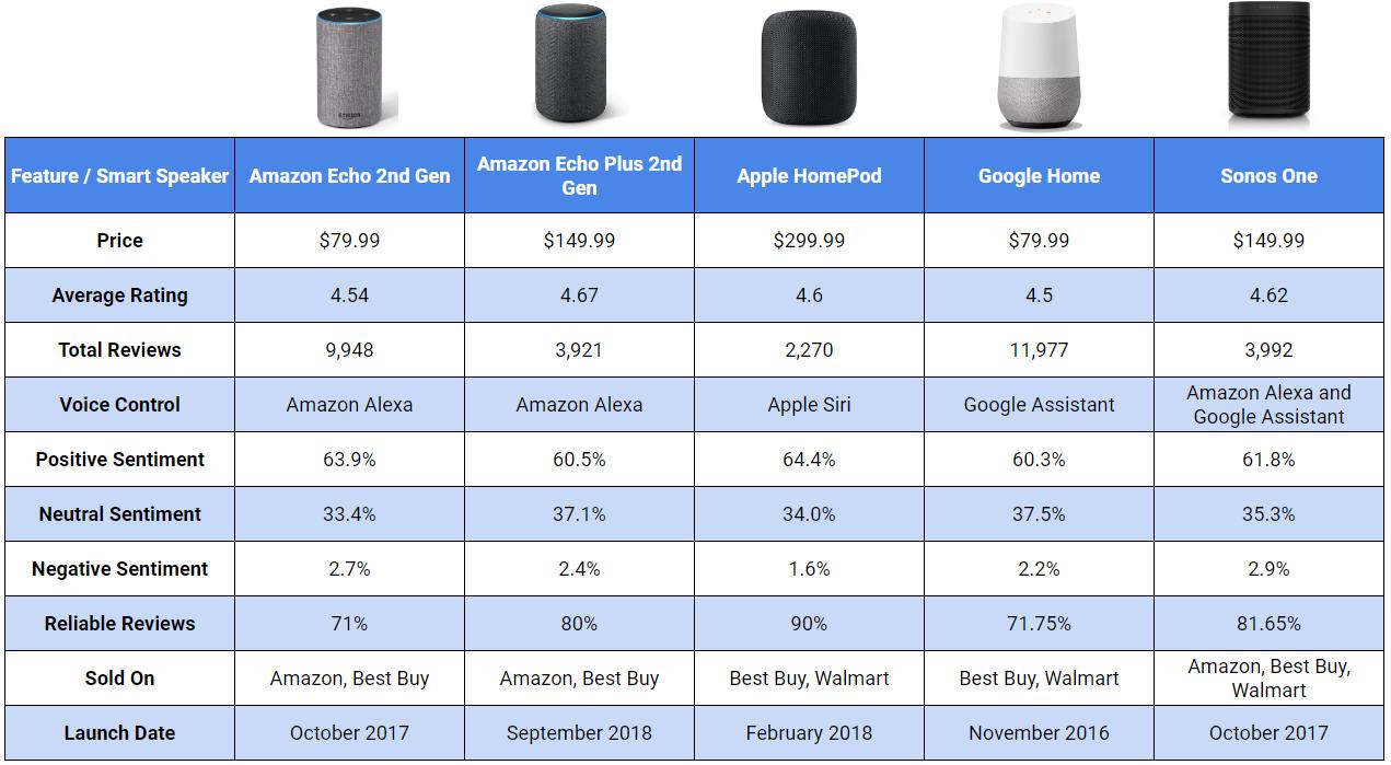 Sentiment Analysis of Top Smart Speaker Reviews