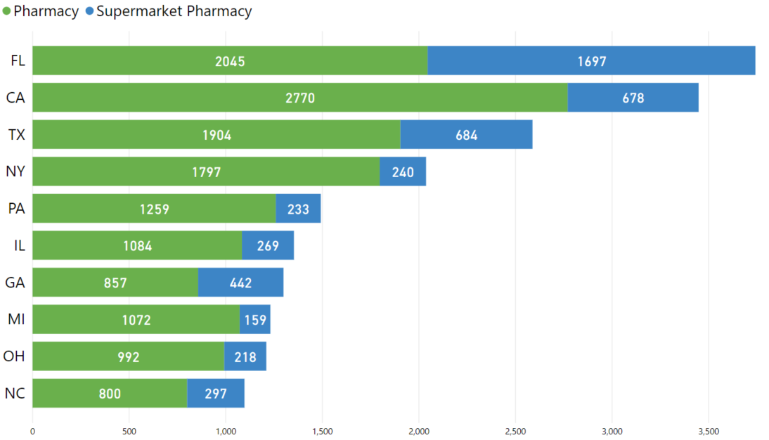 top-10-states-by-pharmacy-and-supermarket-pharmacy