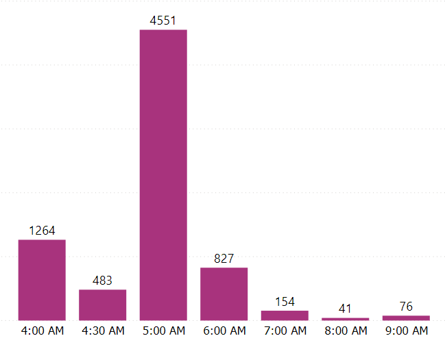 dunkin-donuts-opening-times