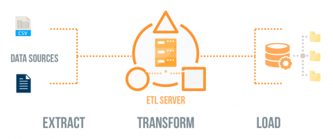 WebScraping and ETL – Extract, Transform and Load