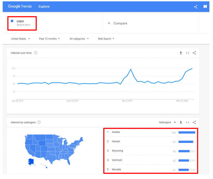 search-trends-for-usps-keyword