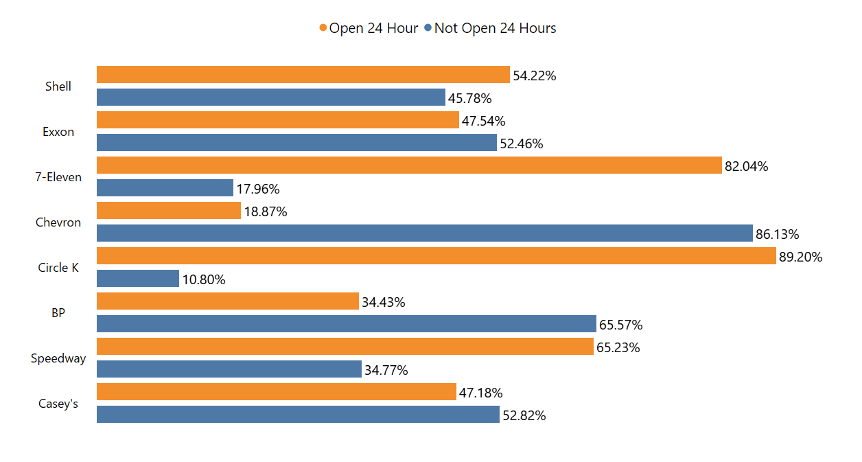 percentage-of-convenience-stores-open-24-hours