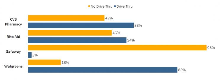 drive-thru-available-pharmacies