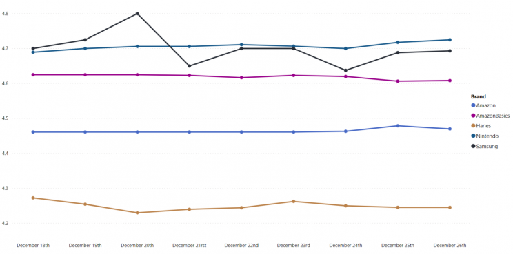 average-rating-top-brands-amazon-canada