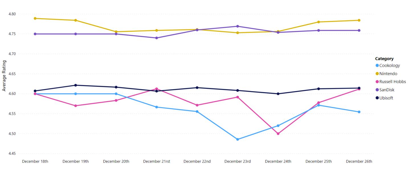 average-rating-top-brands-amazon-uk-bestsellers