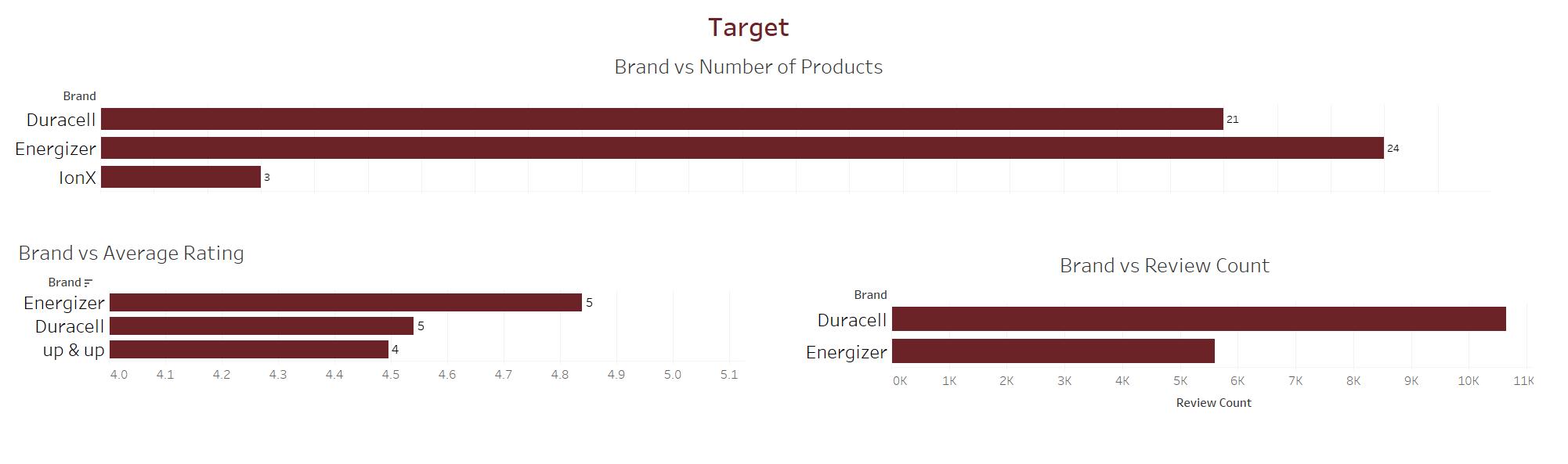 ecommerce-data-visualization-using-tableau