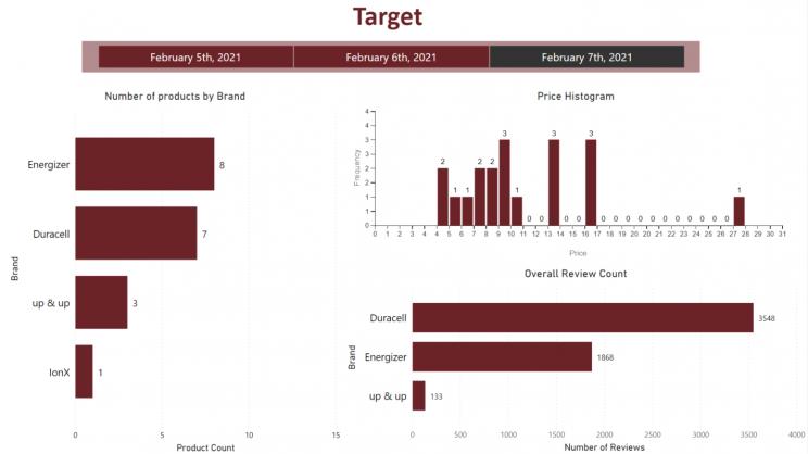 target-price-monitoring-dashboard-using-powerbi