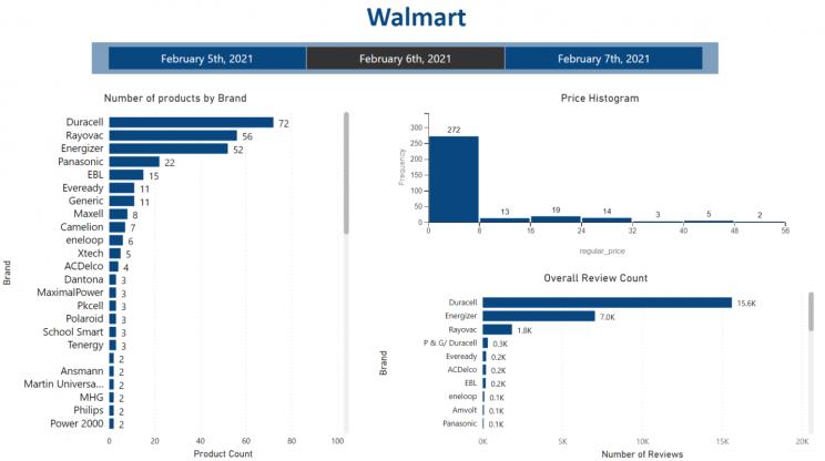 walmart-price-monitoring-dashboard-powerbi
