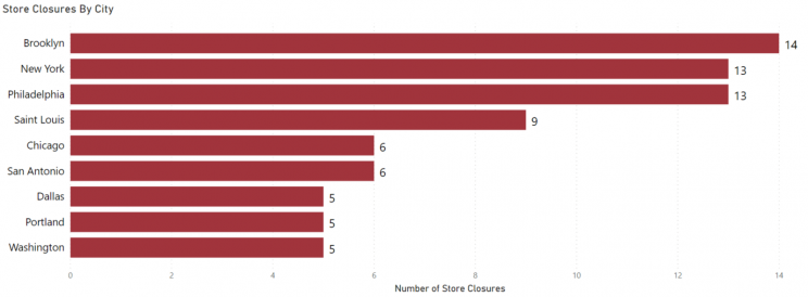 city-with-most-store-closures