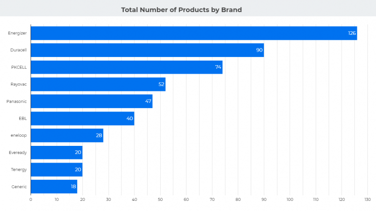 google-data-studio-total-products-by-brand