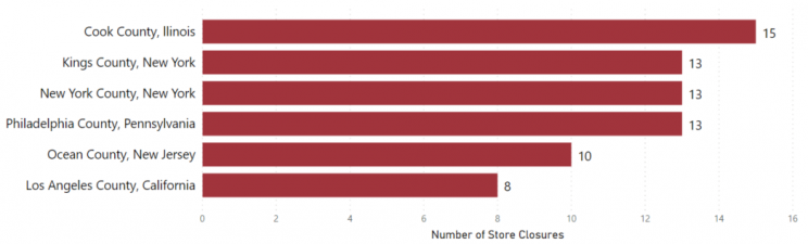 most-store-closures-by-county