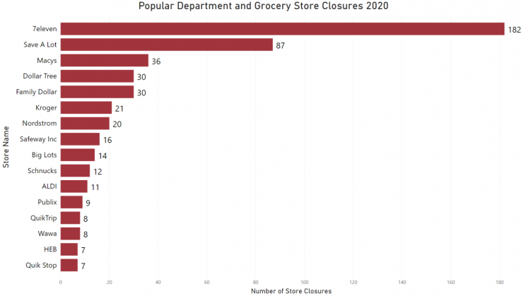stores-with-highest-department-and-grocery-store-closures