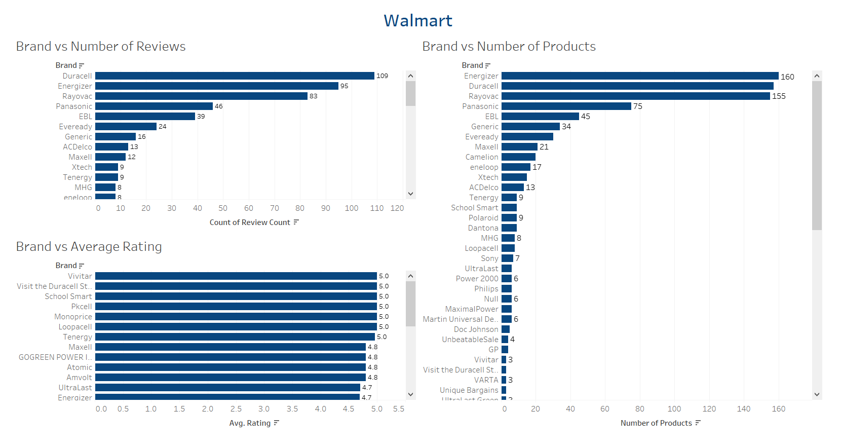 visualize-ecommerce-walmart-data-with-tableau