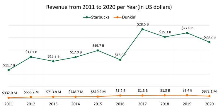 starbucks-dunkin-annual-revenue