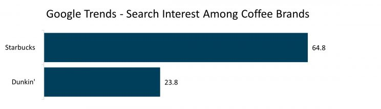 google-trends-search-interest-coffee-brands