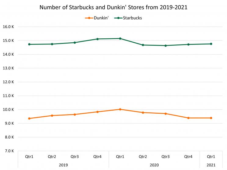 number-dunkin-starbucks-stores-2019-2021