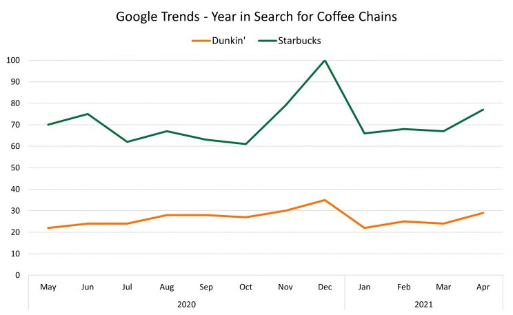 search-trends-coffee-chains