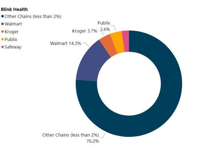 major-chains-under-prescription-services