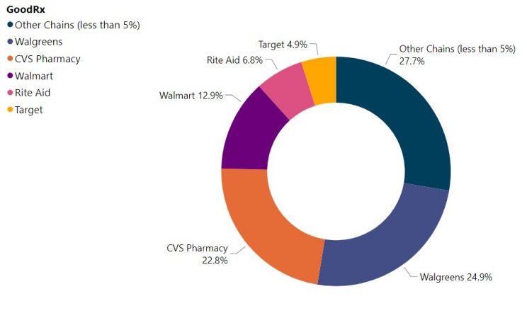percentage-of-chains-under-prescription-services